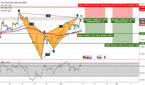 EURAUD: EURAUD - Bearish Bat Pattern Completed on H4 Chart