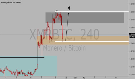 XMRBTC: Going Long On XMR