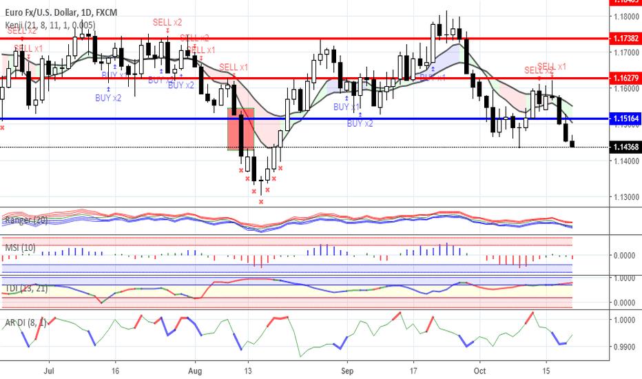 EURUSD: Range trading: Forex as for 19/10/2018