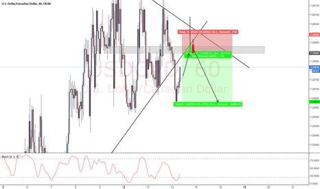 USDCAD: short when entry appears