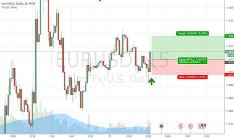 EURUSD: $EURUSD LONG