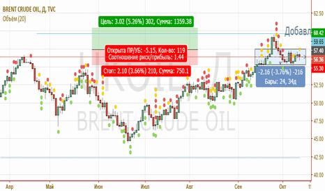 UKOIL: Лонг нефти
