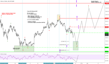 BTCUSD: CRYPTO of the week BTCUSD under pressure but ...