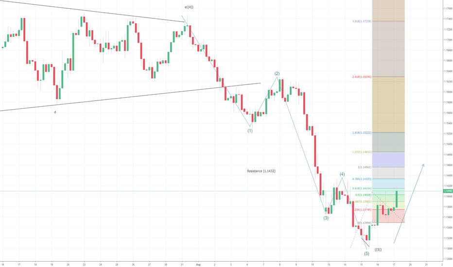 EURUSD: EURUSD 4H Hints Short Term Bottom Formation?