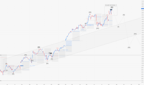 AAPL: AAPL / D1 : What if this was just an island reversal ?