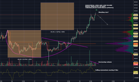 ETHUSD: Here is a little volumetric analysis for Ethereum