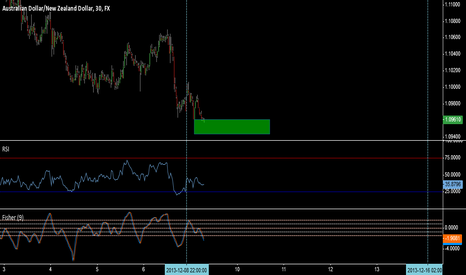 AUDNZD: Tight Stop AUDNZD - Risk Reward Minimum 1 to 10, Maximum 1 to 20