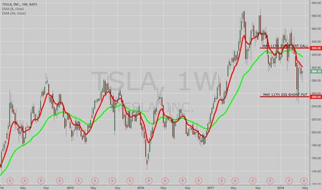 TSLA: THE WEEK AHEAD: TSLA EARNINGS, EEM