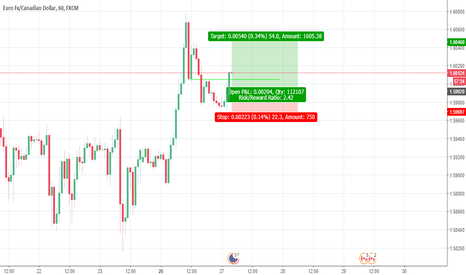 EURCAD: EUR IS EXTREMELY SRONG I WANT TO BUY THIS THING .