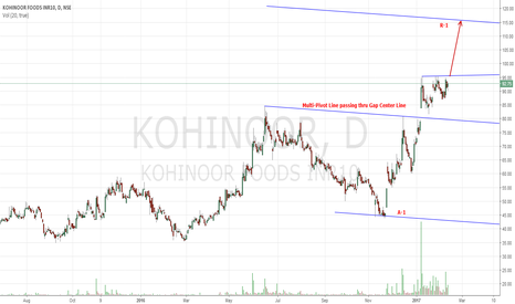 KOHINOOR: Buy Kohinoor Foods Action/Reaction Technique of Andrews