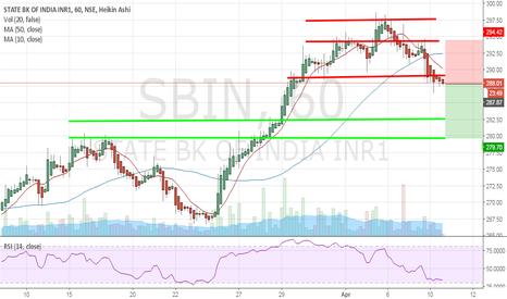 SBIN: Shorted SBIN