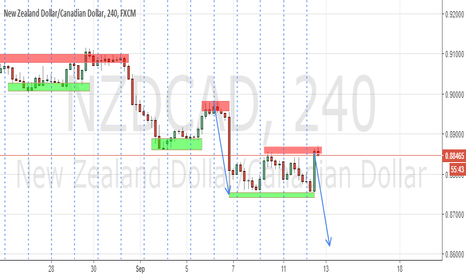 NZDCAD: Trend continues