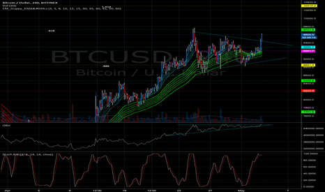 BTCUSD: btcusd breaking out