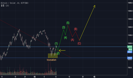 BTCUSD: Bitcoin (BTC) Update: Does Elliott Impulse started?