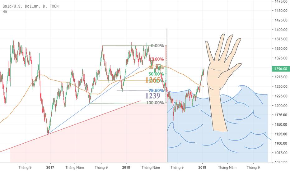 XAUUSD: Thị trường vàng trong nthời gian vừa qua