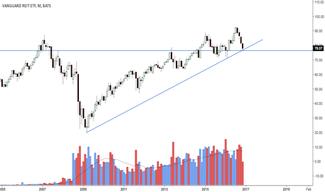 VNQ: Reit's at confluence support