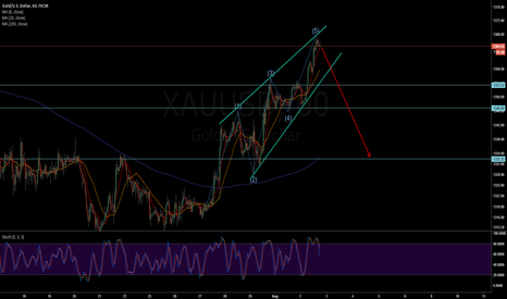 XAUUSD: XAUUSD - Rising Wedge + 5 wave completed
