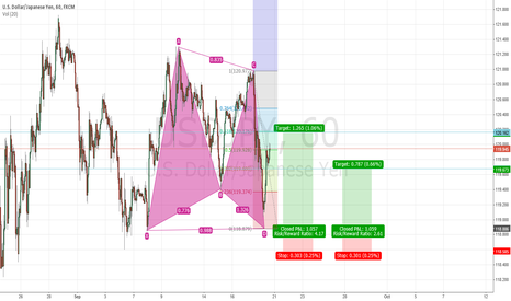 USDJPY: gartley USDJPY good risk reward