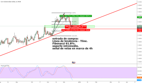 EURAUD: EUR/AUD buy at 618 retracement confluence with previous high.