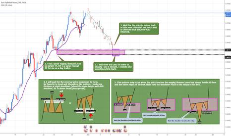 EURGBP: How I trade.