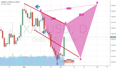 XAUUSD: hold the door :)