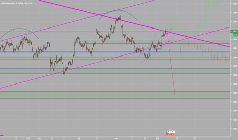GBPUSD: looking to short GBPUSD - Calling the top of 500 pips?