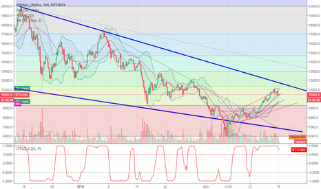 BTCUSD: Bitcoinde Son Durum