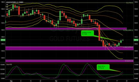 GC1!: Gold Continues its Bullish Ascent