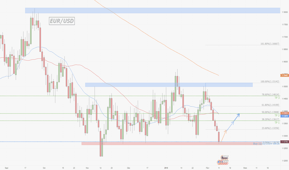 EURUSD: EUR/USD Daily Achat Swing
