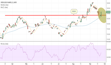 GLD: Waiting for confirmation