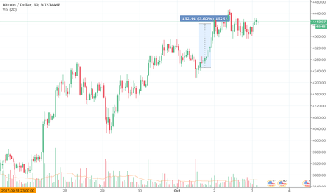 BTCUSD: BTC from an Institutional perspective part 2.