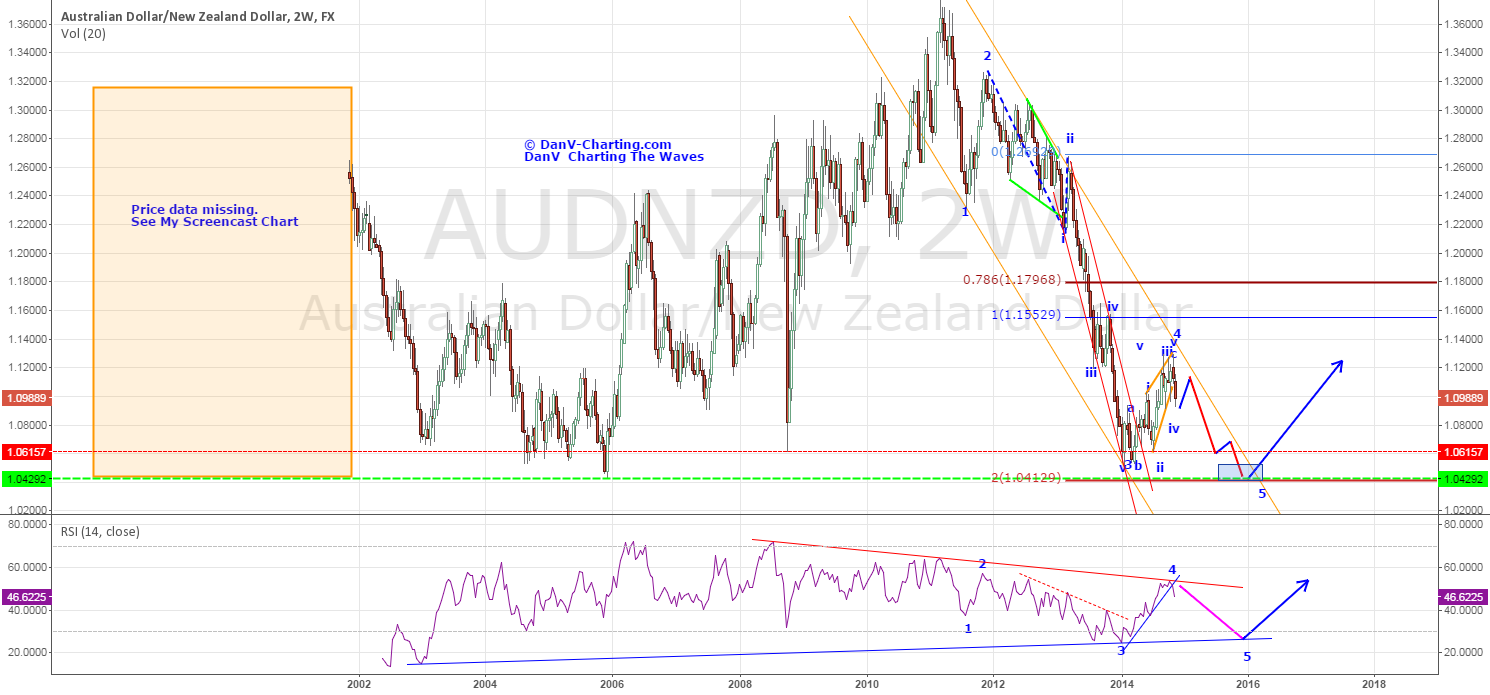 AUD/NZD - KIWI IS STILL FIGHTING FIT