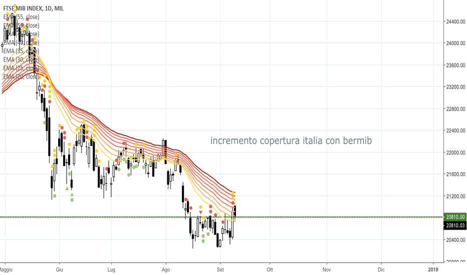 FTSEMIB: incremento copertura portafoglio italia con BERMIB