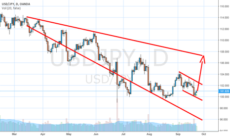 USDJPY: USDJPY LONG NEXT WEEK