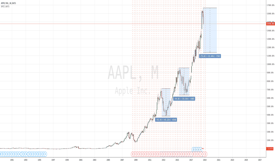 AAPL: Apple is cyclical, the supercycle is over go short.
