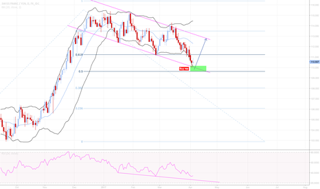 CHFJPY: Time for long?