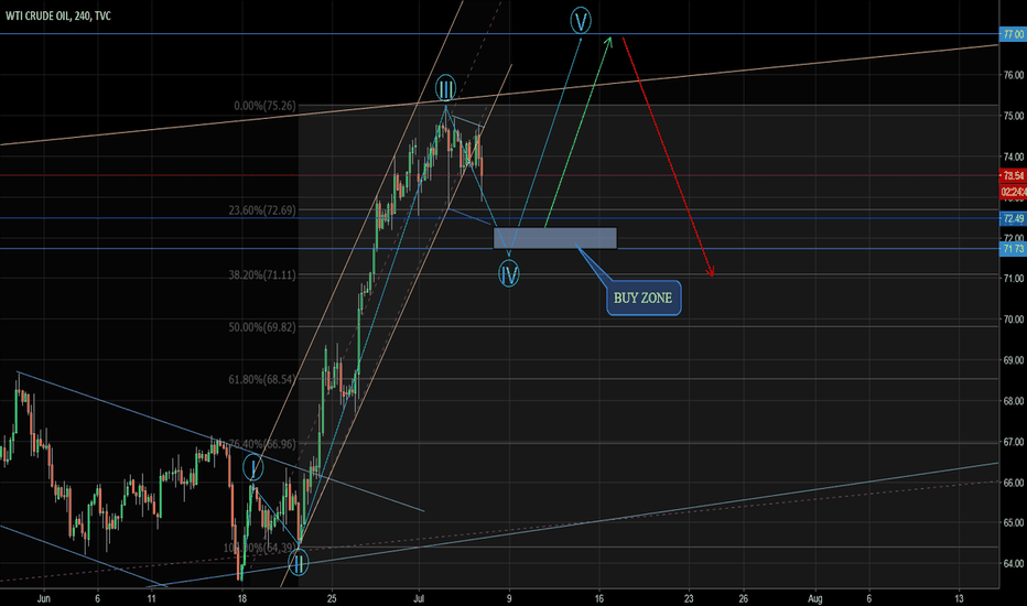 USOIL: NEXT opportunity to buy