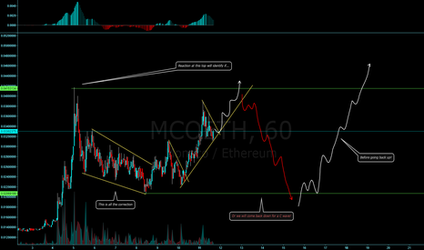 MCOETH: MCOETH corrective structure still in play or trend mode started?