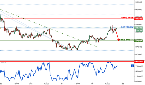 AUDJPY: AUDJPY remain bearish as price tests our selling area