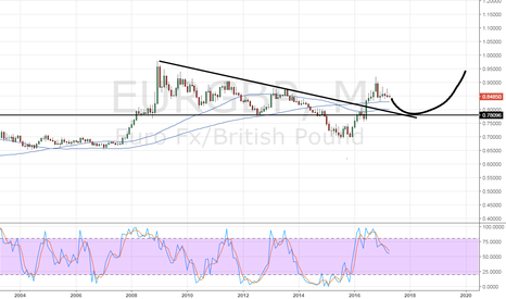 EURGBP: longer term view