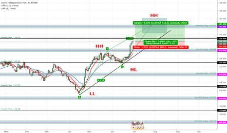 EURJPY: EURJPY still in Bullish Continuation