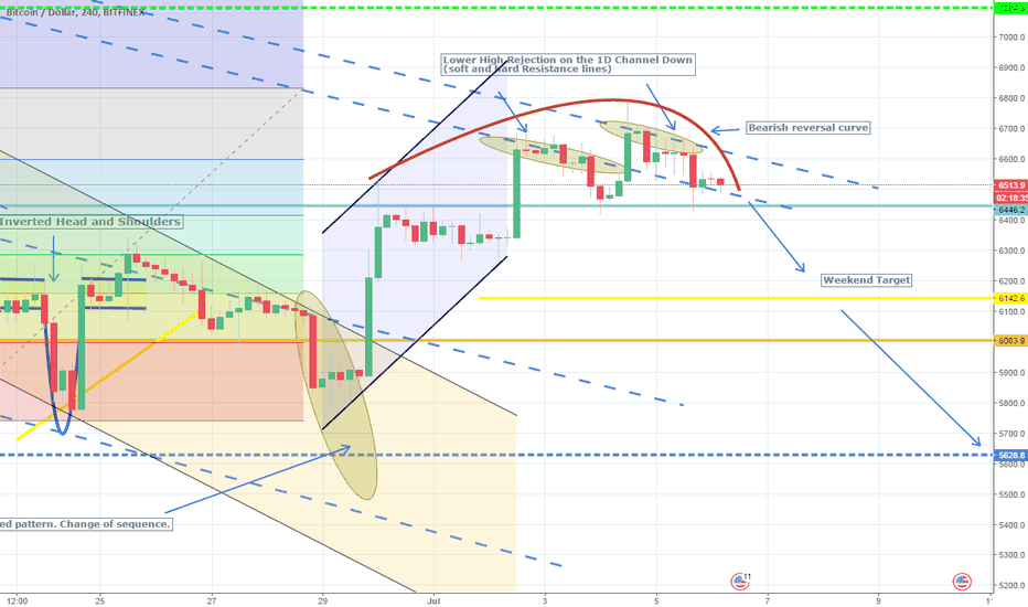 BTCUSD: Hard Resistance Rejection. Consolidation is over. Short.