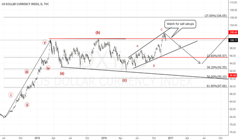 DXY: USDOLLAR INDEX Daily Chart. Short View