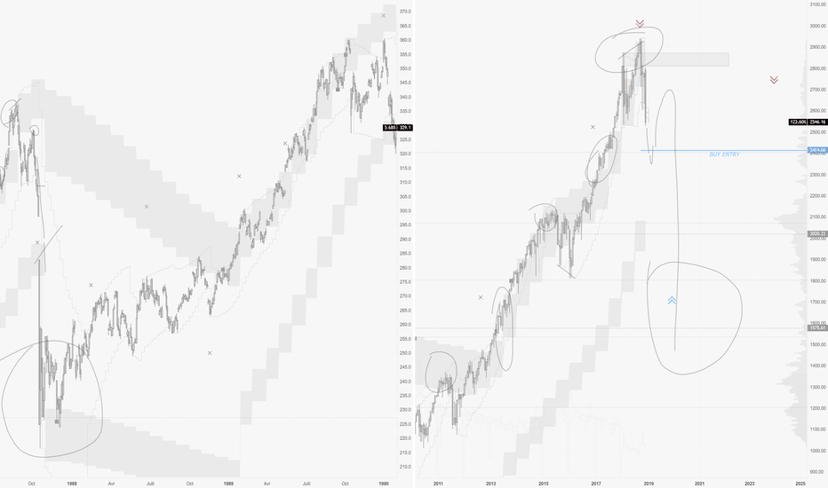 SPX: SPX : Recession ? Crash ? Faisons un petit Replay comparatif !!!