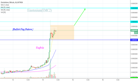 EMC2BTC: EMC2 Price Analysis For Intraday
