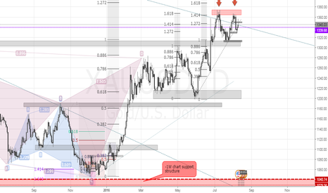 XAUUSD: GOLD | THAT BEAUTIFUL DOUBLE TOP