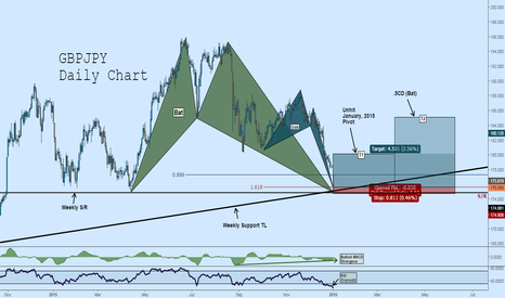 GBPJPY: Long GBPJPY: Bat + Crab Complete at Weekly Trendline Support