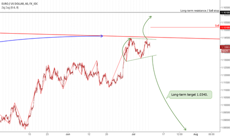 EURUSD: EUR: Local consolidation.