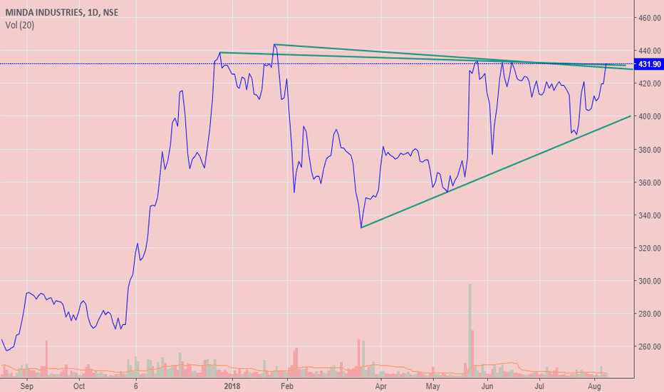 MINDAIND: A fresh breakout awaited