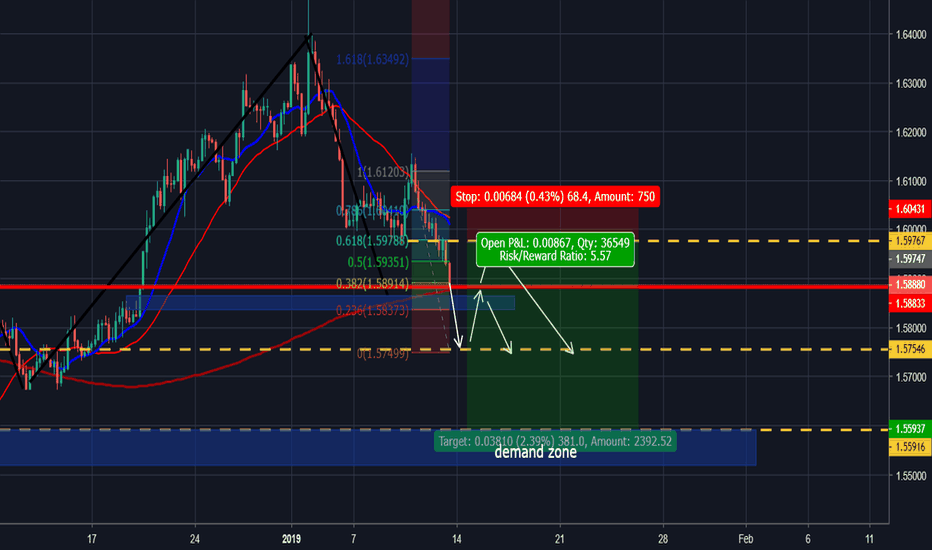EURAUD: Short On this pair